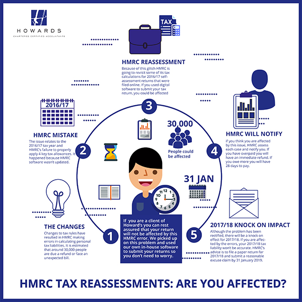 HMRC tax reassessments: what you need to know